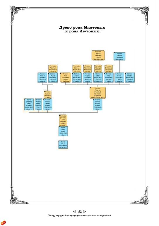 генеалогическое-исследование-рода-м23
